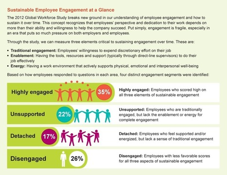 3 keys to sustainable employee engagement via @humancapleague | Success Leadership | Scoop.it