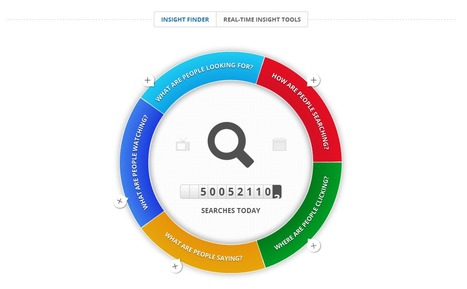 Real-Time Insights Finder – Think Insights – Google | Time to Learn | Scoop.it