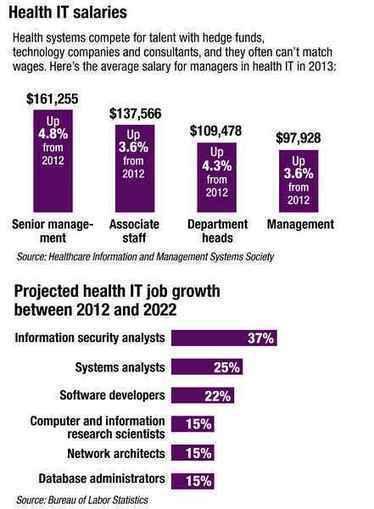 IT labor crunch slows hospital data initiatives - ModernHealthcare.com | Health and Biomedical Informatics | Scoop.it