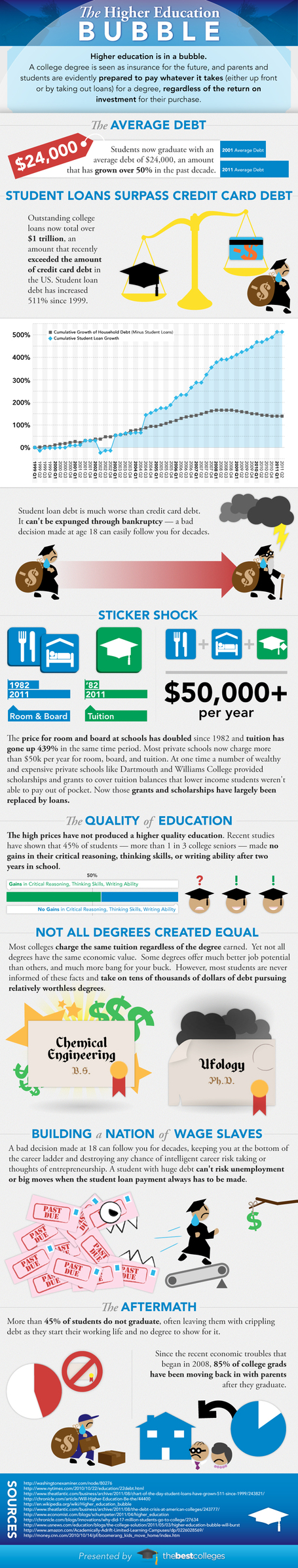 The Higher Education Bubble [infographic] | Higher Education and academic research | Scoop.it