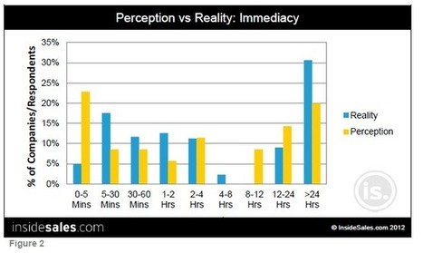Irrefutable Proof That Inbound Marketers Need A Major Reality Check | Inbound Marketing | Scoop.it