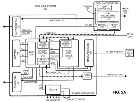 Apple files patents for hydrogen fuel cell technology to power mobile devices | FutureChronicles | Scoop.it