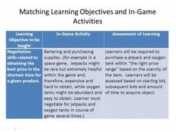 Testing Games vs. Teaching Games | Kapp Notes | Teaching and Professional Development | Scoop.it