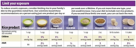 What's in Your Rice? A Lot of Arsenic, Says Consumer Reports - Forbes | Agriculture, Environment and Trade | Scoop.it