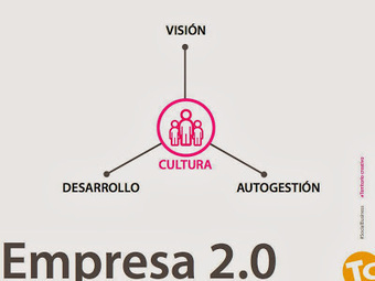 It's the culture, stupid | personas, talento, innovación, creatividad | Scoop.it
