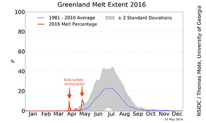 Snowball in Hell: Greenland Ice Sheet Record Thaw | Farming, Forests, Water, Fishing and Environment | Scoop.it
