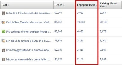 The 6 Metrics That Determine Your Success On Facebook | Great Social Media Articles | Scoop.it