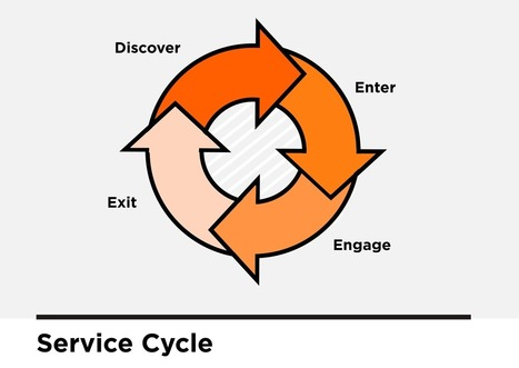 Demystifying the Language of Service Design | Designing  services | Scoop.it