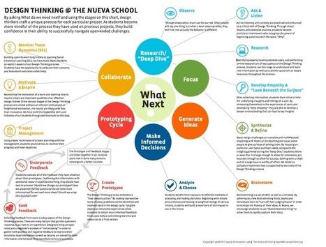 Design thinking - Infographic | Designing  service | Scoop.it