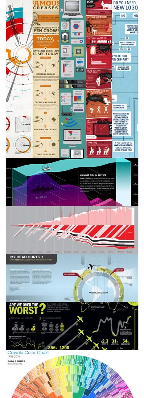 How To Design Your Own Infographics | Mance Creative - Graphic and Website Design | Scoop.it