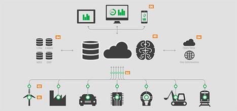 Conocimiento tecnológico vasco para crear una plataforma de mantenimiento industrial en la nube | Mondragon Unibertsitatea | Scoop.it