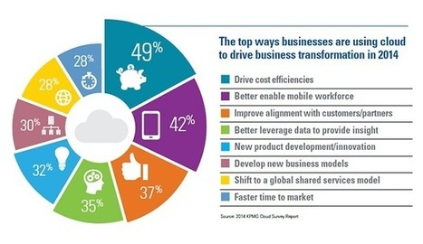 Companies Adopting Cloud to Drive Client, Workforce Change | Organisation Development | Scoop.it