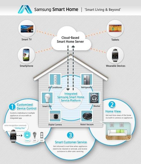 [Domotique] avec Smart Home, Samsung veut connecter l'ensemble du foyer   domotique   Scoop.it