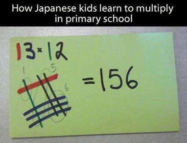 Japanese Multiplication Method | A Combination of Multiplication and Differentiation | Scoop.it