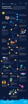 La comunición a través de los tiempos #infografia#infographic | Uso inteligente de las herramientas TIC | Scoop.it