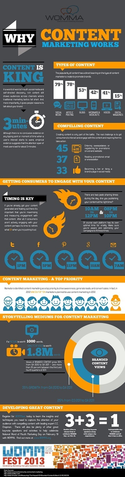 Infographic: Why Content Marketing Works - WOMMA | Inbound marketing, social and SEO | Scoop.it