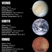 Solar System Planets and Dwarf Planets | Visual.ly | Our Solar System: Year 6 | Scoop.it