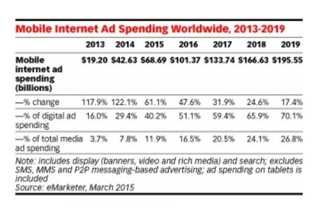 If it's a Digital Ad, Mobile Ads Spend Takes over Desktop | Mobile Application Development | Scoop.it