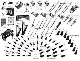 Sección en el que esta el Piano en la orquesta. | El Piano | Scoop.it