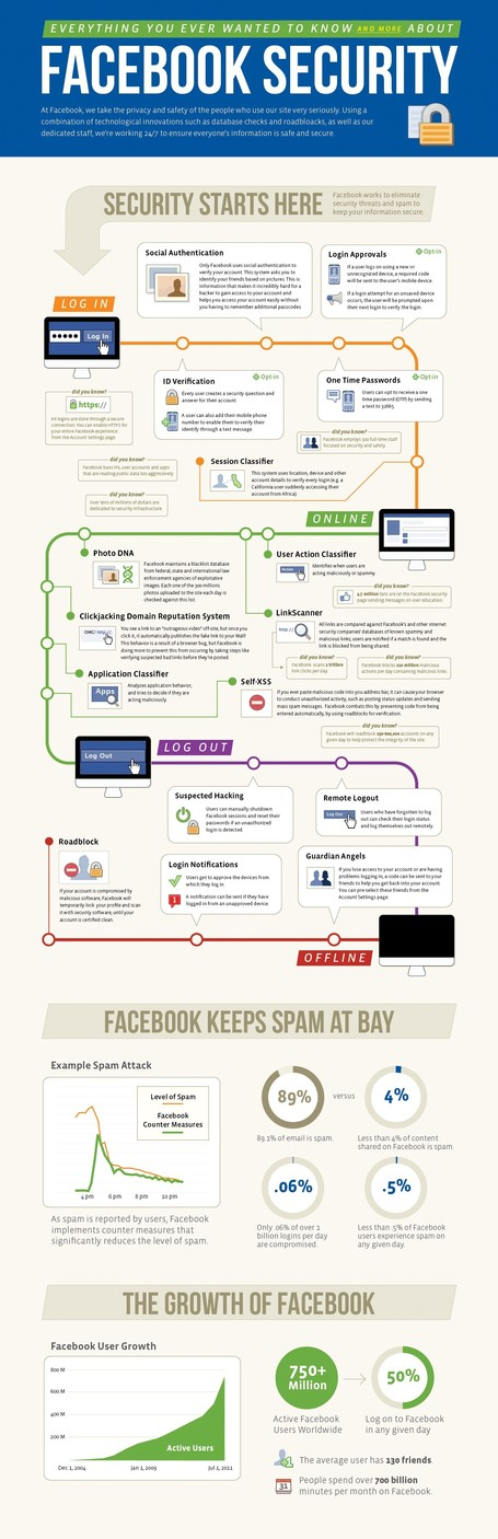 How to Be always Secured on Facebook - A to Z Security Guide | All Infographics | Scene | Scoop.it