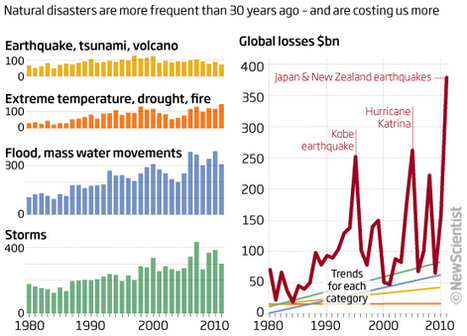 Infographic - natural disasters are more frequent than 30 years ago - and are costing us more | Geografie Onderbouw | Scoop.it