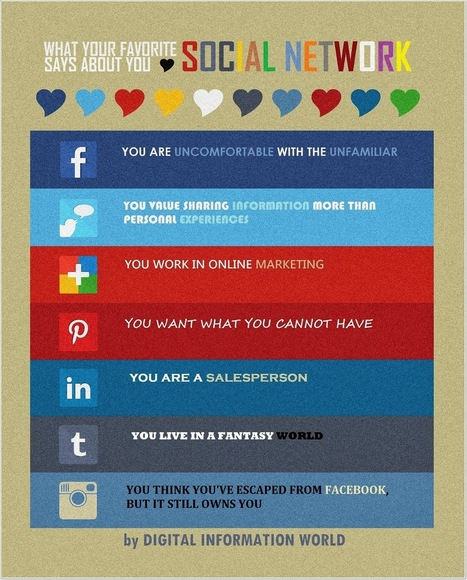 What Does Your Favorite Social Network Say About You? [INFOGRAPHIC] - AllTwitter | Teacher Librarian: Sharing Ideas on Information Literacy, Reading, and Professional Development. | Scoop.it