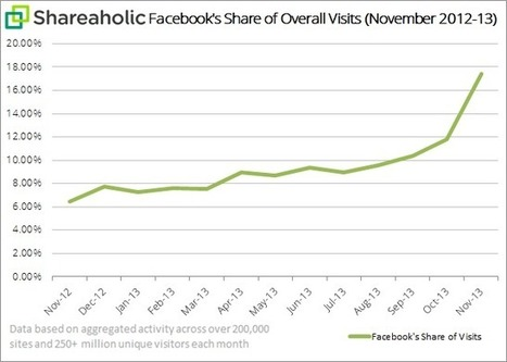Facebook Unleashes Combo Like-Share Buttons   Facebook Stats, Strategies + Tips   Scoop.it