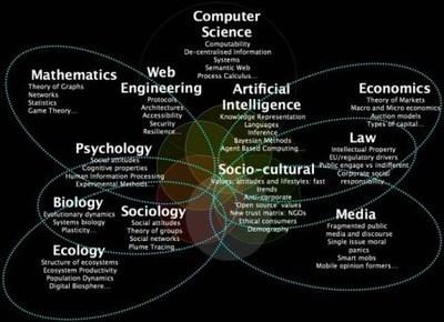 MasterWebscience (Paris) | Wbsc | Scoop.it