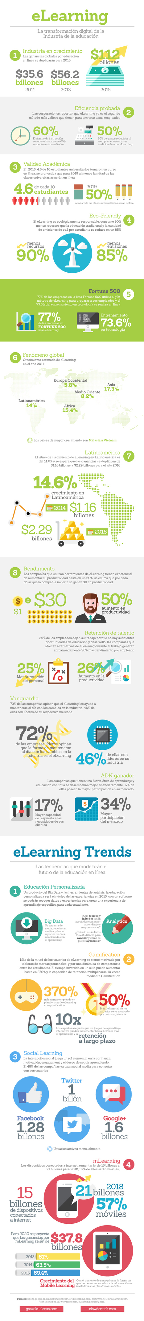 eLearning: transformación digital de la Educación #infografia #infographic #education | Formación y recursos para formación | Scoop.it