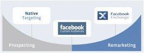 La performance sur Facebook : les ciblages - Journal du Net | Stratégies Marketing de l'industrie de la mode et de la beauté | Scoop.it