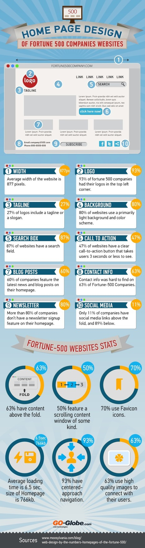 Web Design Trends Of Fortune 500 Companies [Infographic] | Writing for Social Media | Scoop.it