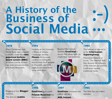 The History Of Social Media (1978-2012) [INFOGRAPHIC] - AllTwitter | WEBOLUTION! | Scoop.it