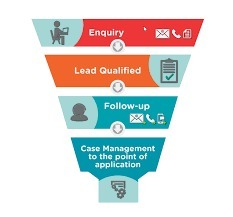Necessity of having Enquiry Management Software | Web Based Inventory | Scoop.it