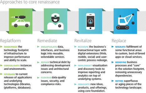 Tech Trends 2015, Core renaissance | Managing Technical Debt | Scoop.it