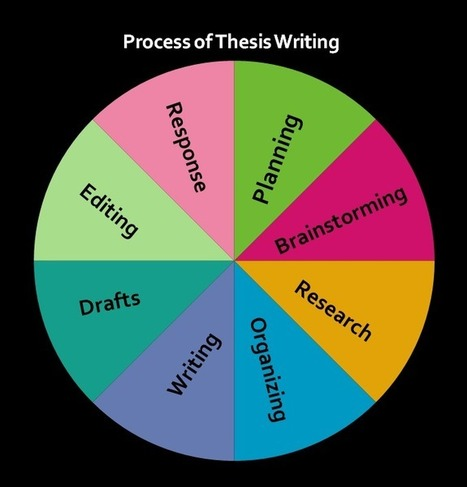 Process of Thesis Writing | About Dissertation | Scoop.it