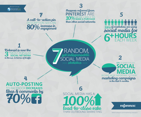 7 Surprising Social Media Statistics [INFOGRAPHIC] - AllTwitter | Fast-Brands | Scoop.it