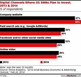 SMBs Up Website Spending | Mobile Marketing News | Scoop.it