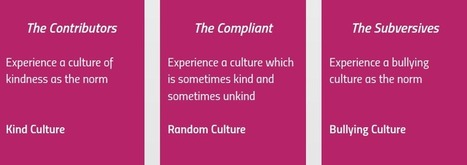 Appreciative Inquiry to build a Culture of Kindness - Leadership & Change Magazine | Art of Hosting | Scoop.it