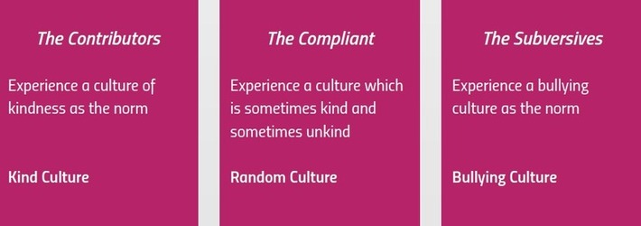 Appreciative Inquiry to build a Culture of Kindness - Leadership & Change Magazine | Coaching Leaders | Scoop.it