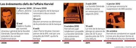 Cinq ans après Kerviel, la Société Générale peine à reprendre l'offensive | Nov@ | Scoop.it