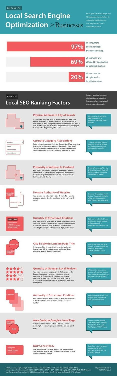 Why Local SEO Is Vital For Small Businesses [Infographic] | Pre-Click Marketing | Scoop.it