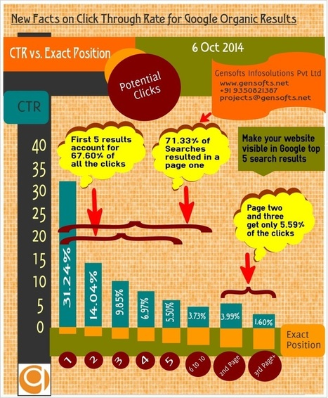 Few New Facts on Click Through Rate for Google Organic Results | Gensofts | Scoop.it