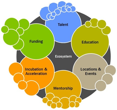 6 Components of a Thriving Startup Ecosystem | #Abundance | Scoop.it