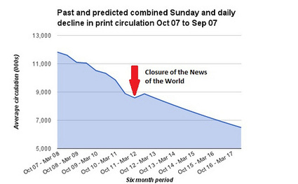 How long have newspapers got? Circulation to shrink by a quarter in five years | TheMediaBriefing | journalisme | Scoop.it
