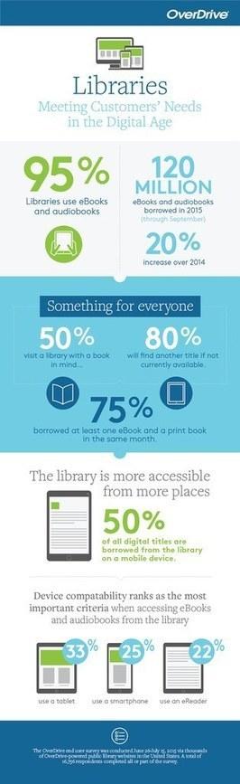 Etude d'OverDrive sur les bibliothèques et les besoins des usagers à l'heure du numérique | Biblio Numericus | Bib & Web | Scoop.it