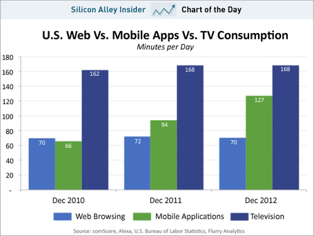 Pretty Soon We'll Spend More Time With Smartphones Than TVs | cross pond high tech | Scoop.it