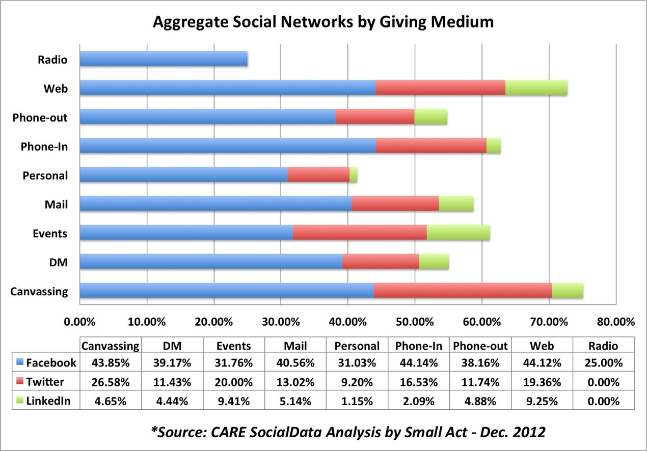 To raise money with social media, start with social data | Nonprofits & Social Media