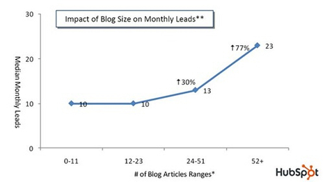 Is Your B2B Content Getting the Mileage it Deserves? | Brand & Content Curation | Scoop.it