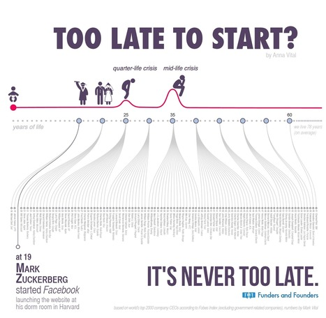 It's Never Too Late To Start, Here's Why [Infographic] | Tips and support for Online Business Entrepreneurs | Scoop.it