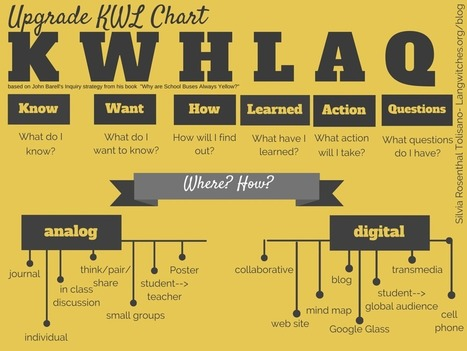 An Update to the Upgraded KWL for the 21st Century - @Langwitches | Cool School Ideas | Scoop.it